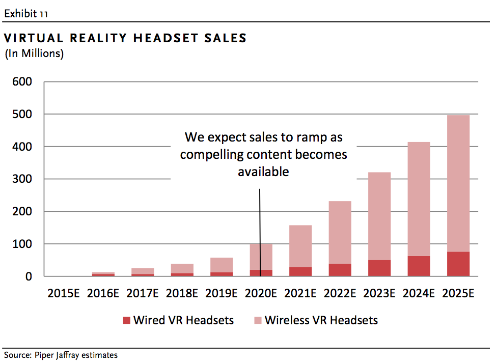 Piper-Jaffray-VR-Headset-Sales